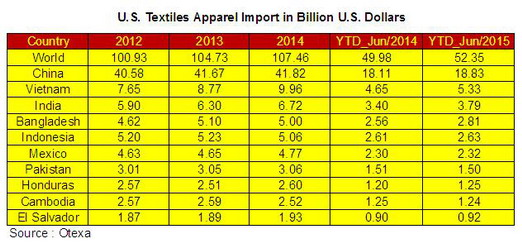 U.S. Textiles Apparel Import 2015