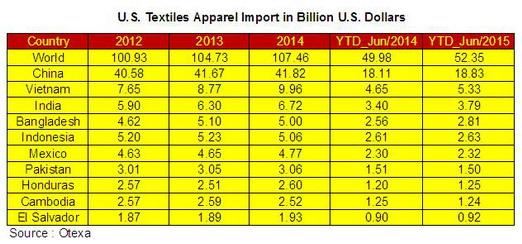 U.S. Textiles Apparel Import 2015