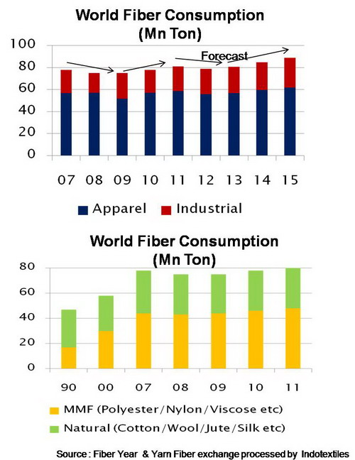 world fiber consumption