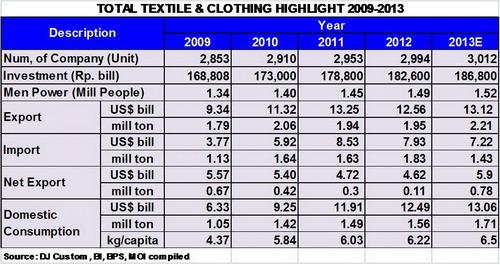 indonesia textiles