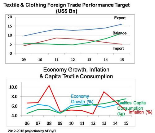 indonesia export target